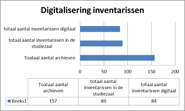 digitale inventarissen