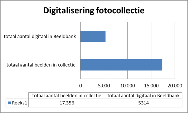 digitalisering fotocollectie